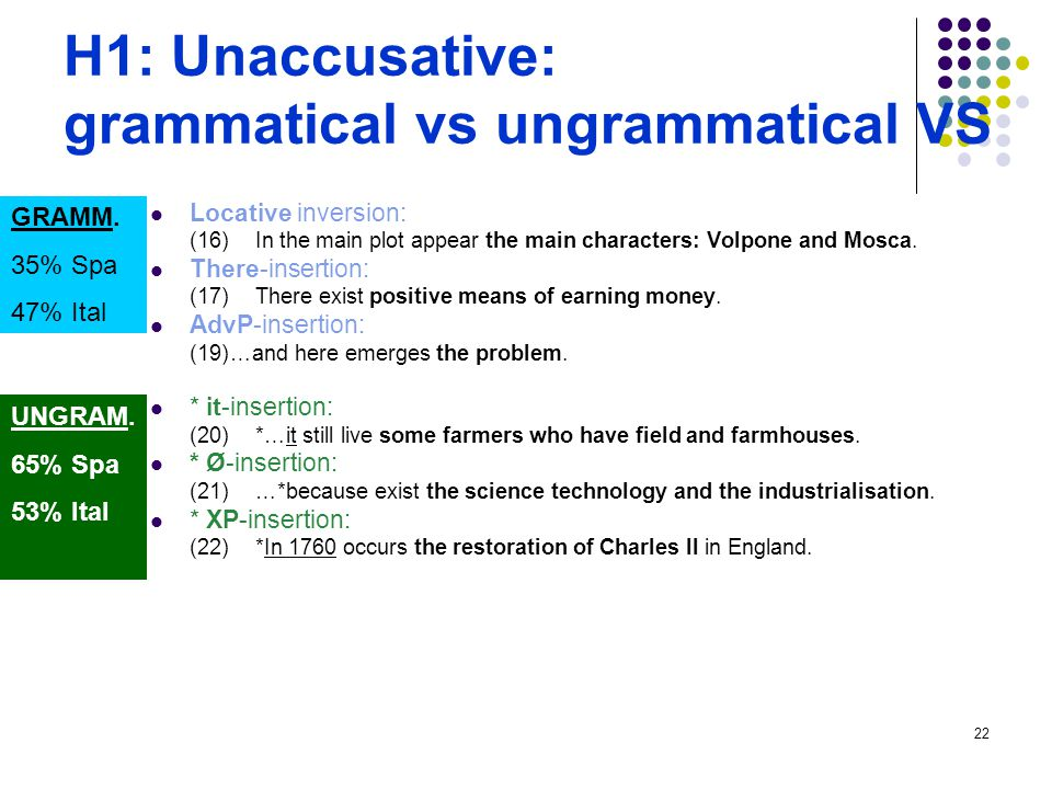 22 H1: Unaccusative: grammatical vs ungrammatical VS Locative inversion: (16)In the main plot appear the main characters: Volpone and Mosca. There-ins
