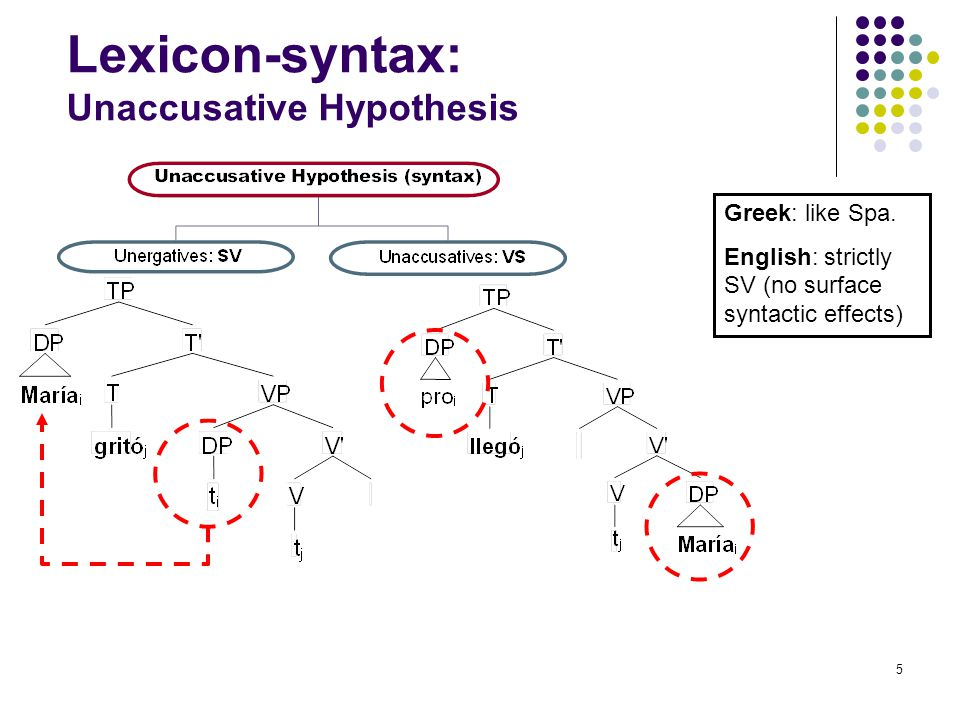 5 Lexicon-syntax: Unaccusative Hypothesis Greek: like Spa. English: strictly SV (no surface syntactic effects)