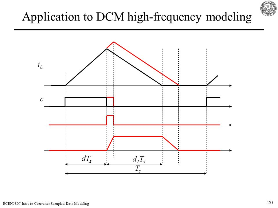 20 ECEN5807 Intro to Converter Sampled-Data Modeling Application to DCM high-frequency modeling TsTs dT s d2Tsd2Ts iLiL c