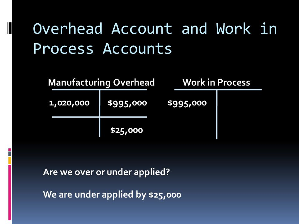 Overhead Account and Work in Process Accounts Manufacturing OverheadCost of Goods Sold 1,020,000$995,000$25,000 Our next step is to close the over or under applied amount into Cost of Goods Sold (providing the amount is immaterial) $25,000 0