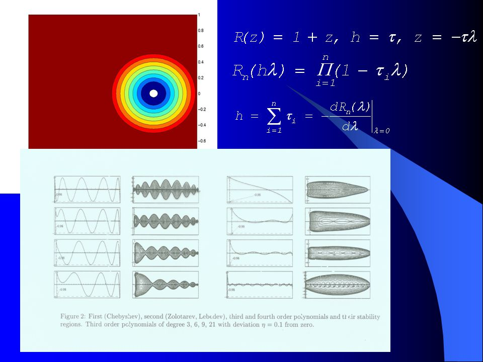 Two algorithms of computation of stability polynomials: 1.For given n calculate weight and roots via asymptotic formula for polynomials of the least deviation from zero: so that the polynomial satisfies (1), 2.