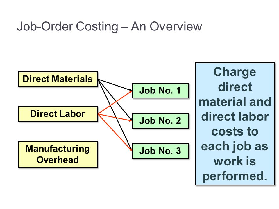 Manufacturing Overhead Job No. 1 Job No. 2 Job No. 3 Charge direct material and direct labor costs to each job as work is performed. Job-Order Costing
