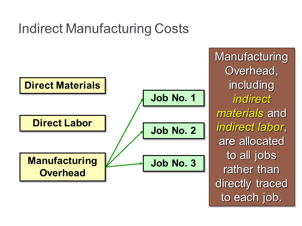Manufacturing Overhead, including indirect materials and indirect labor, are allocated to all jobs rather than directly traced to each job. Indirect M