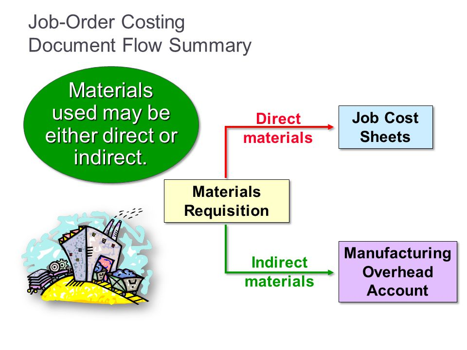 Job-Order Costing Document Flow Summary Job Cost Sheets Materials Requisition Manufacturing Overhead Account Direct materials Indirect materials Mater