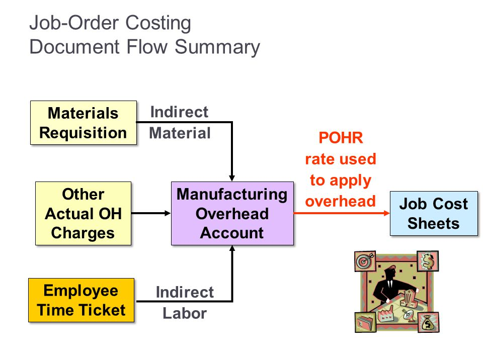 Job-Order Costing Document Flow Summary Manufacturing Overhead Account Other Actual OH Charges Job Cost Sheets POHR rate used to apply overhead Materi