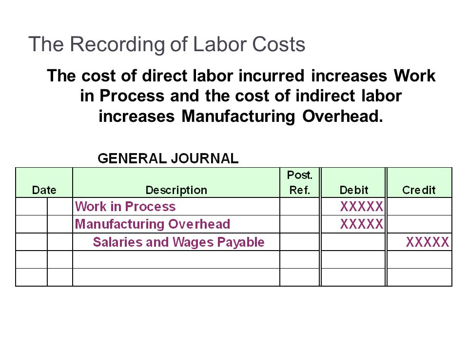 The cost of direct labor incurred increases Work in Process and the cost of indirect labor increases Manufacturing Overhead.