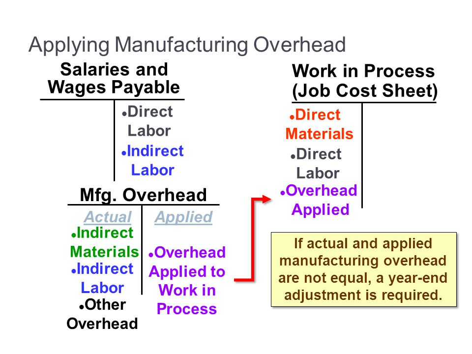 Mfg. Overhead Salaries and Wages Payable Work in Process (Job Cost Sheet) Direct Materials Direct Labor Indirect Materials ActualApplied Indirect Labo