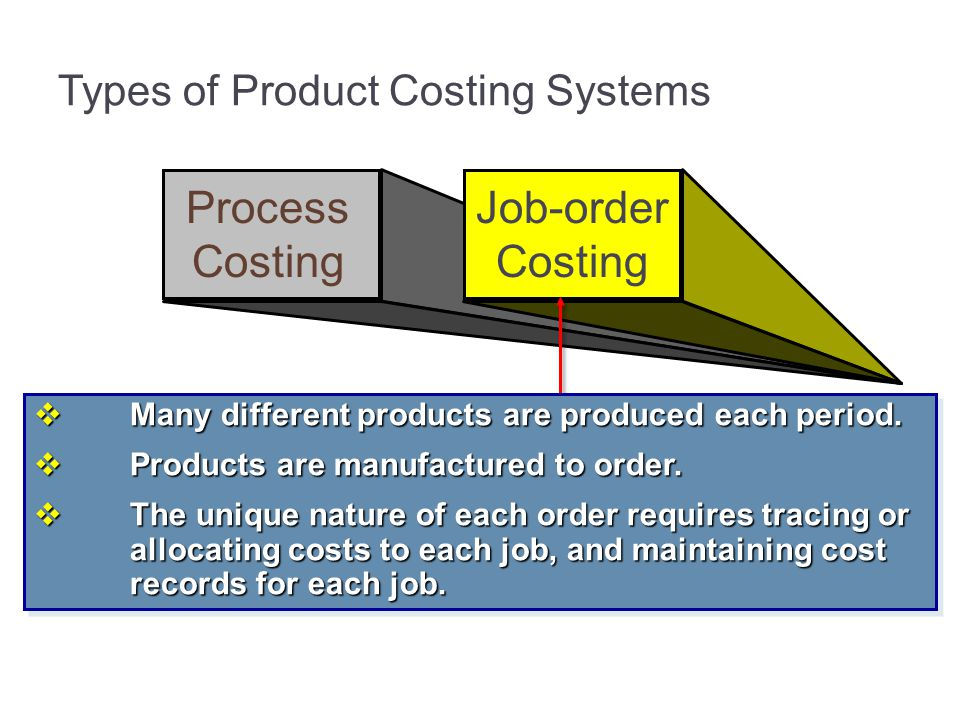 Types of Product Costing Systems Process Costing Job-order Costing Many different products are produced each period. Many different products are produ