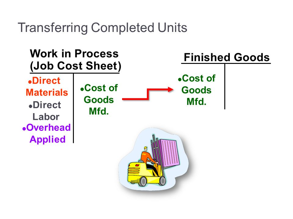 Finished Goods Work in Process (Job Cost Sheet) Direct Materials Direct Labor Overhead Applied Cost of Goods Mfd. Transferring Completed Units