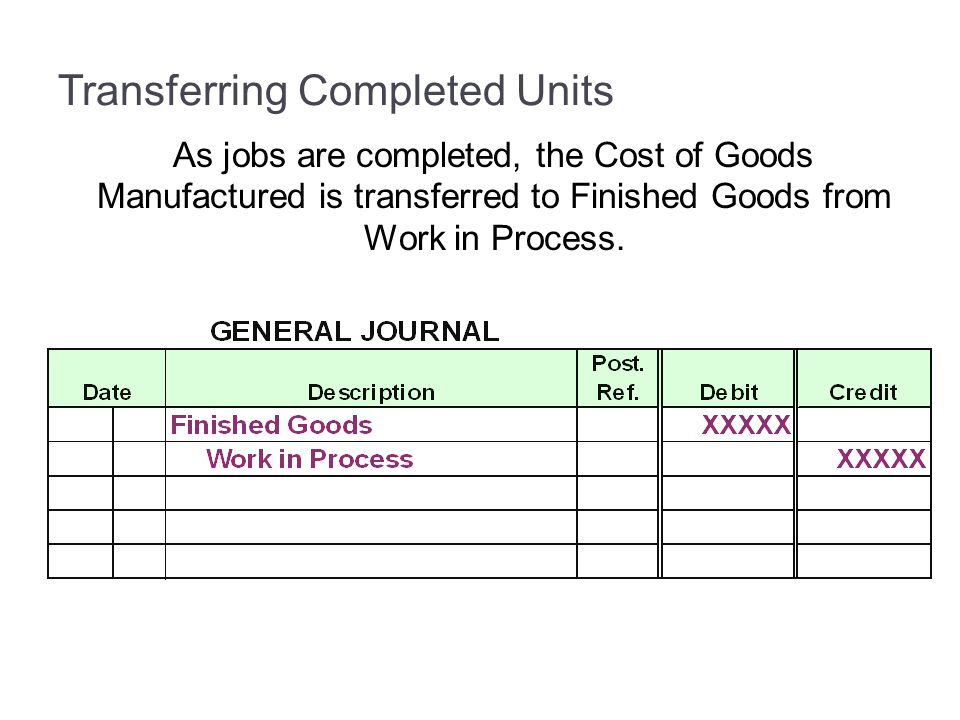 As jobs are completed, the Cost of Goods Manufactured is transferred to Finished Goods from Work in Process.