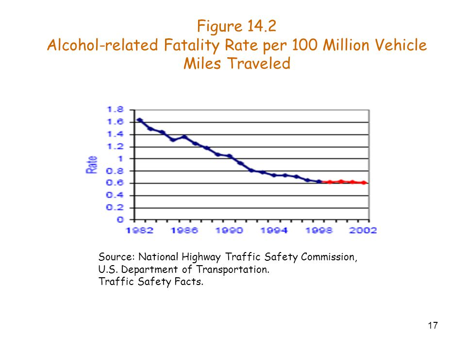 17 Figure 14.2 Alcohol-related Fatality Rate per 100 Million Vehicle Miles Traveled Source: National Highway Traffic Safety Commission, U.S.