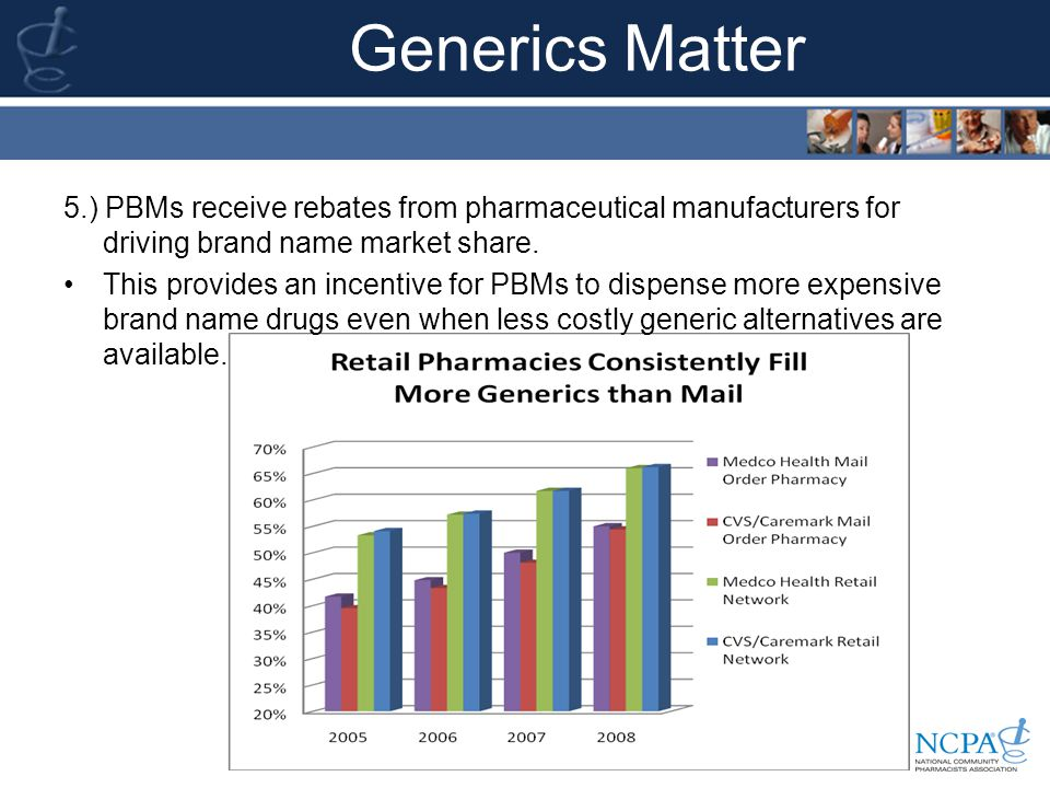 Generics Matter 5.) PBMs receive rebates from pharmaceutical manufacturers for driving brand name market share.