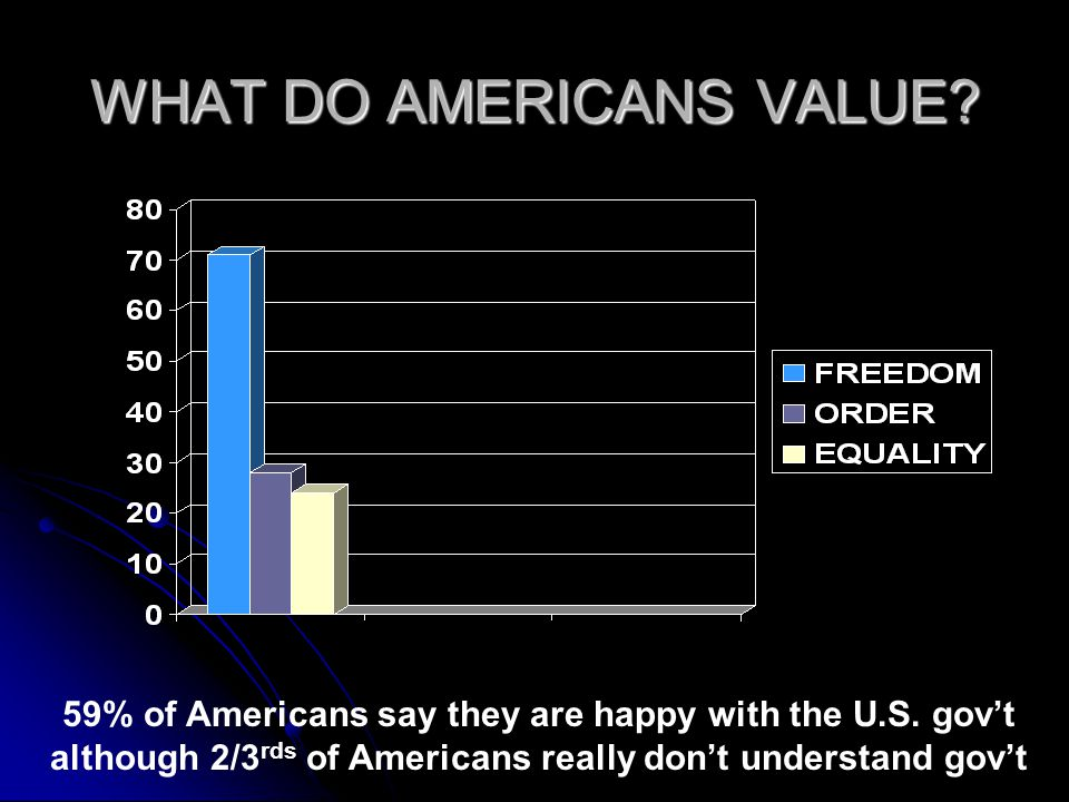 WHAT DO AMERICANS VALUE.59% of Americans say they are happy with the U.S.