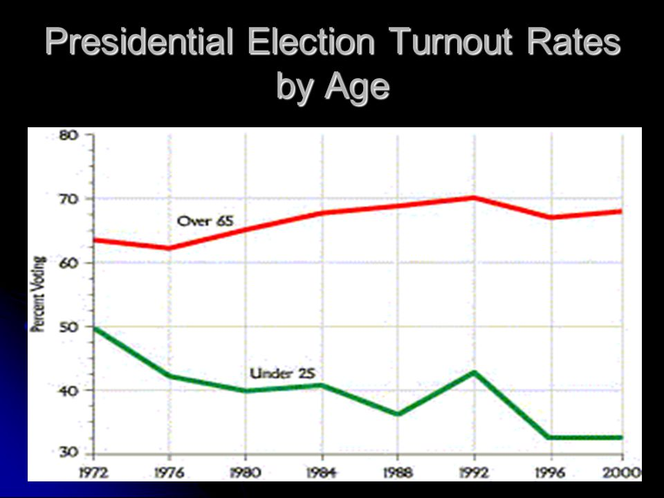Presidential Election Turnout Rates by Age