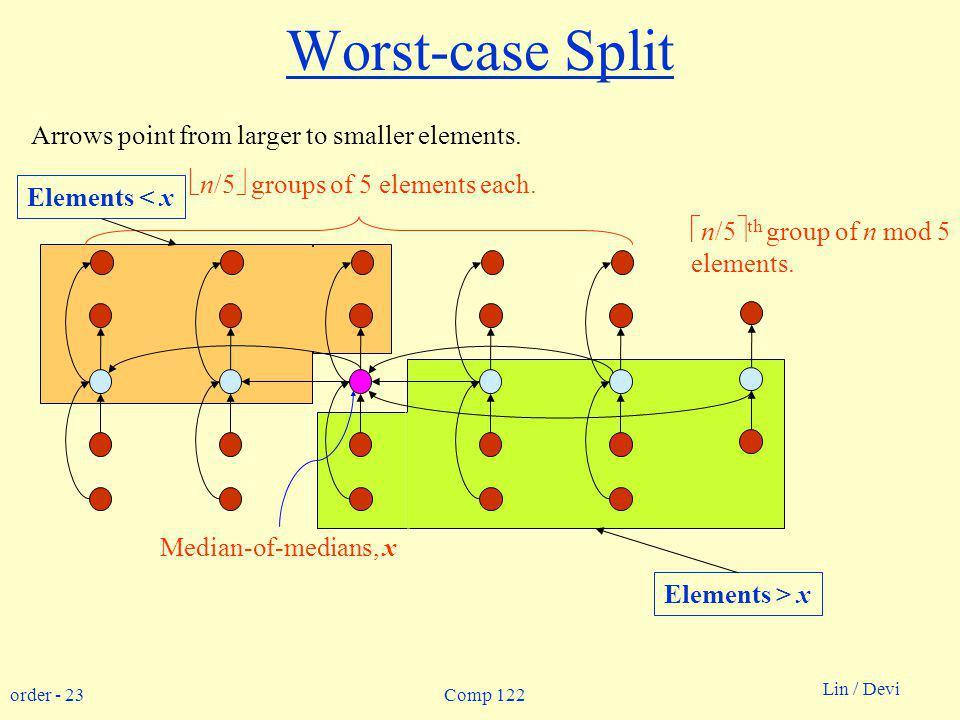 order - 23 Lin / Devi Comp 122 Worst-case Split Median-of-medians, x n/5 groups of 5 elements each. n/5 th group of n mod 5 elements. Arrows point fro