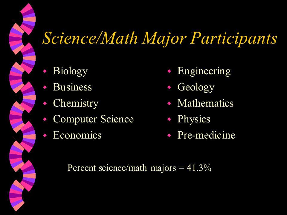 Science/Math Major Participants w Biology w Business w Chemistry w Computer Science w Economics w Engineering w Geology w Mathematics w Physics w Pre-