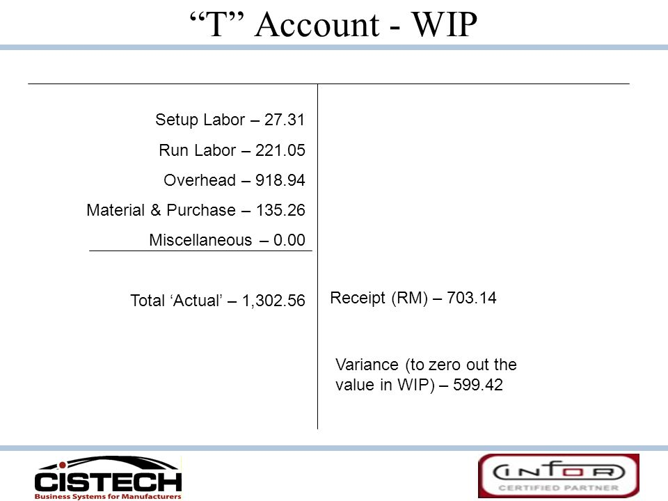 T Account - WIP Setup Labor – 27.31 Run Labor – 221.05 Overhead – 918.94 Material & Purchase – 135.26 Miscellaneous – 0.00 Total Actual – 1,302.56 Rec