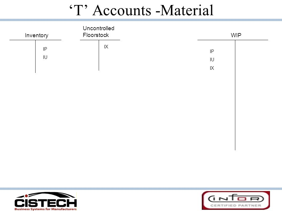 T Accounts -Material InventoryWIP IP IU IP IU IX Uncontrolled Floorstock IX