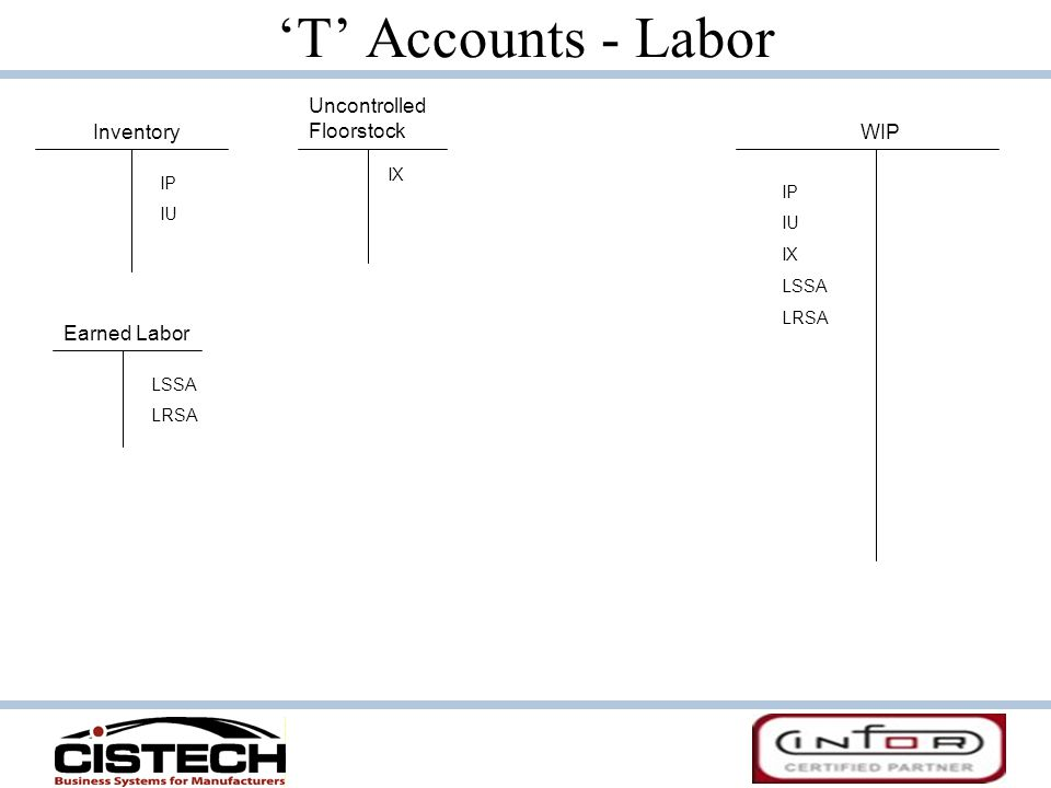 T Accounts - Labor InventoryWIP IP IU IP IU IX LSSA LRSA Uncontrolled Floorstock IX Earned Labor LSSA LRSA