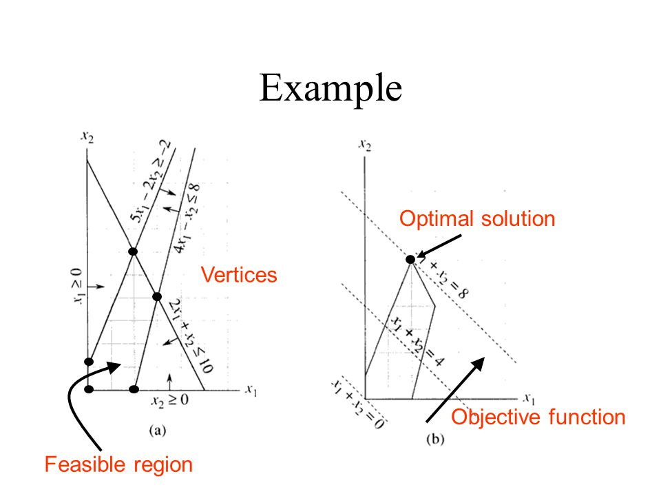 Example Feasible region Vertices Objective function Optimal solution