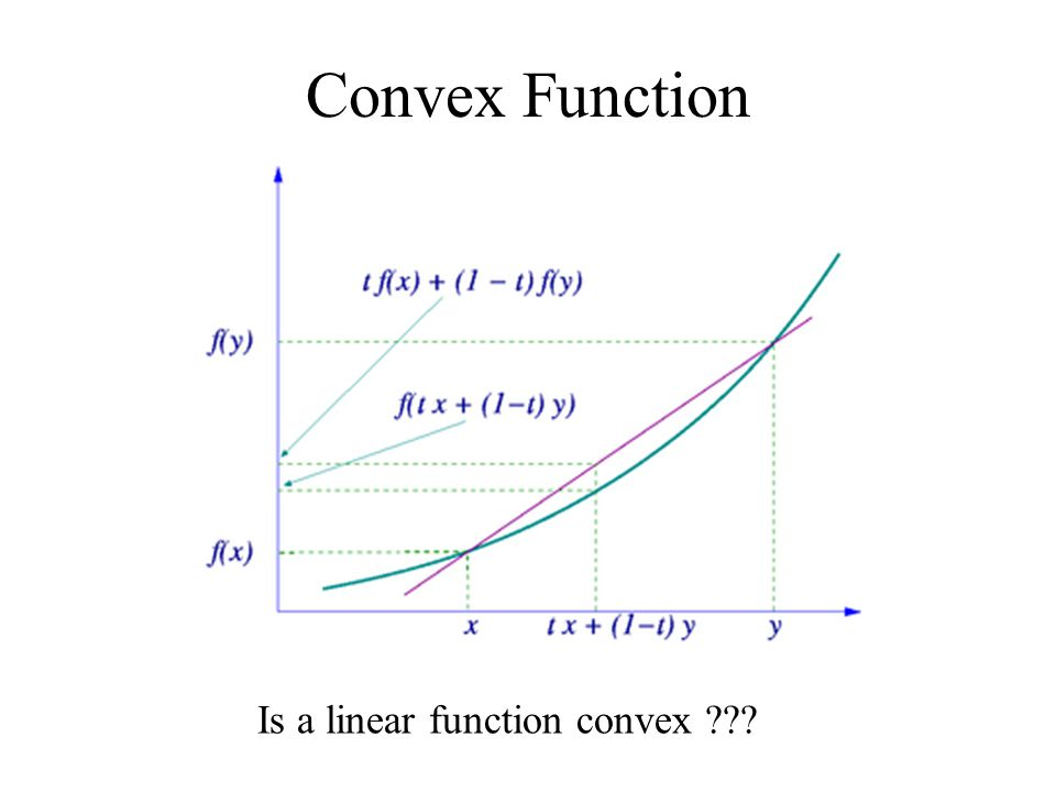 Convex Function Is a linear function convex ???