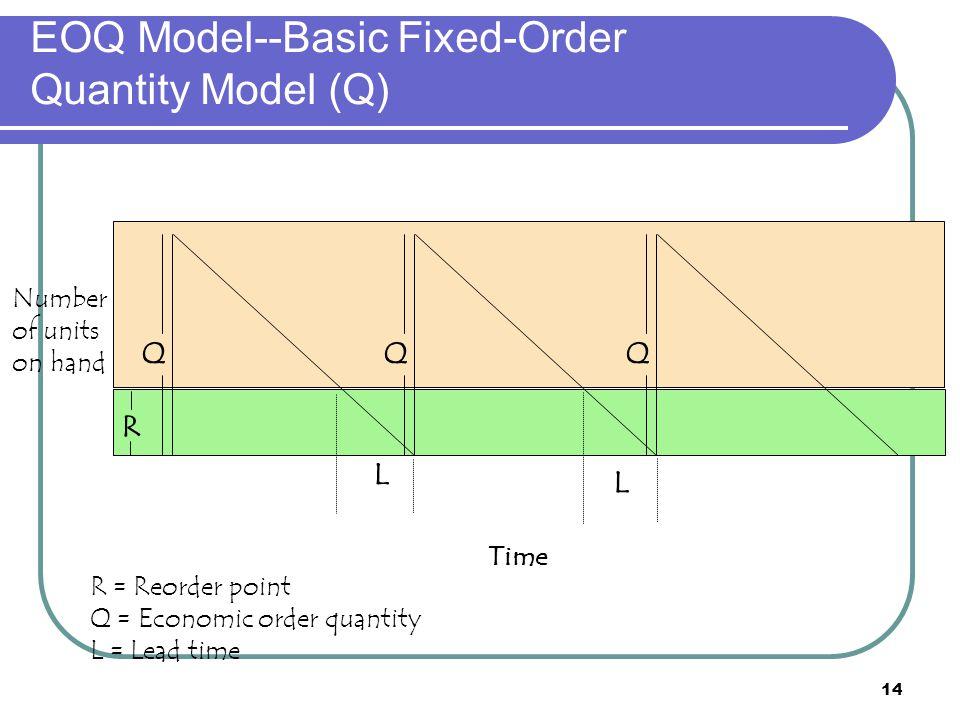 14 EOQ Model--Basic Fixed-Order Quantity Model (Q) R = Reorder point Q = Economic order quantity L = Lead time L L QQQ R Time Number of units on hand