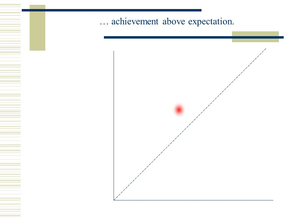… achievement above expectation.