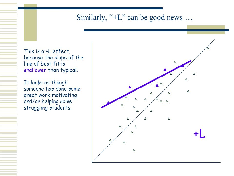 Similarly, +L can be good news … This is a +L effect, because the slope of the line of best fit is shallower than typical.