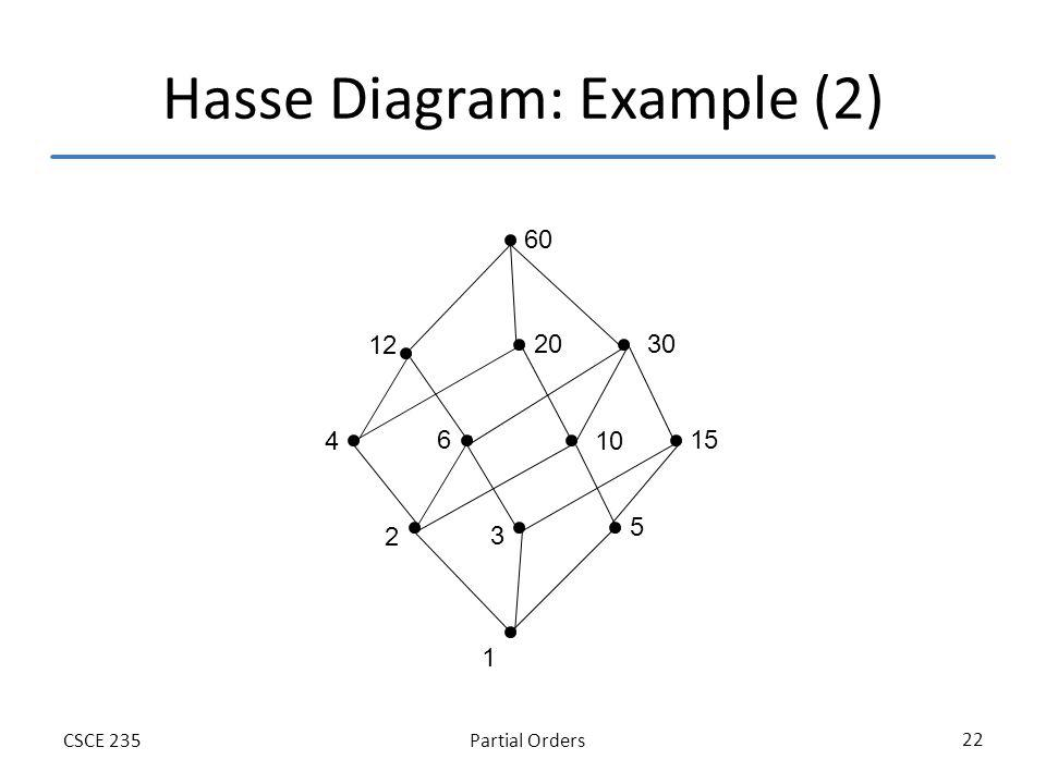 Partial OrdersCSCE 235 22 Hasse Diagram: Example (2) 1 3 5 15 30 10 60 12 4 2 6 20