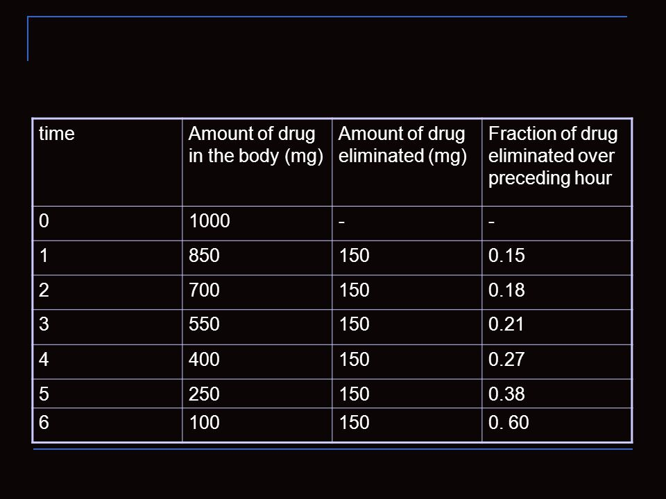 Fraction of drug eliminated over preceding hour Amount of drug eliminated (mg) Amount of drug in the body (mg) time --10000 0.151508501 0.181507002 0.