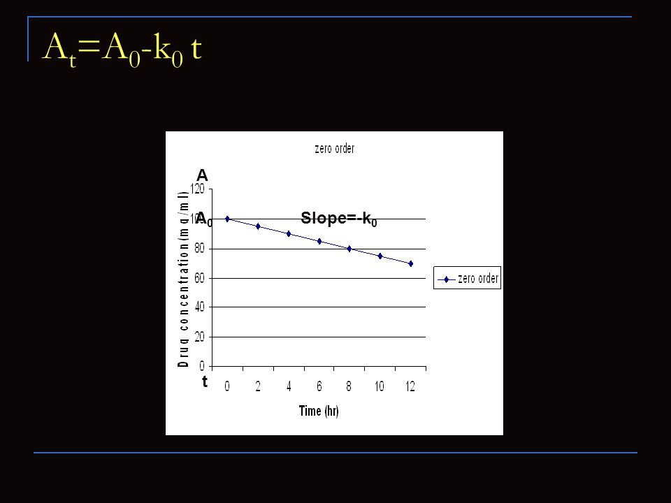 A t =A 0 -k 0 t A0A0 Slope=-k 0 A t