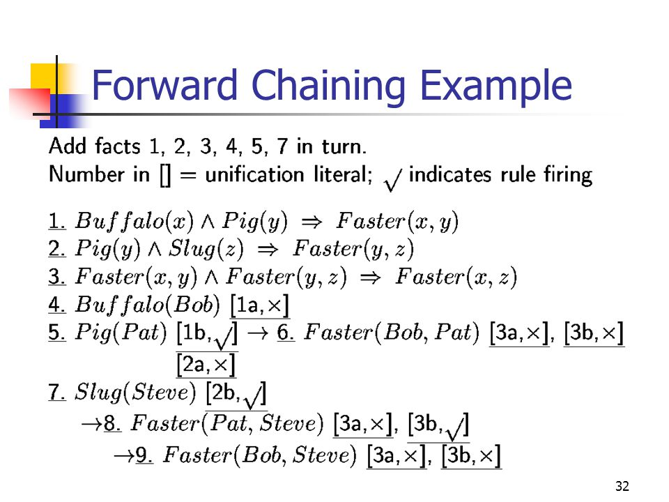32 Forward Chaining Example