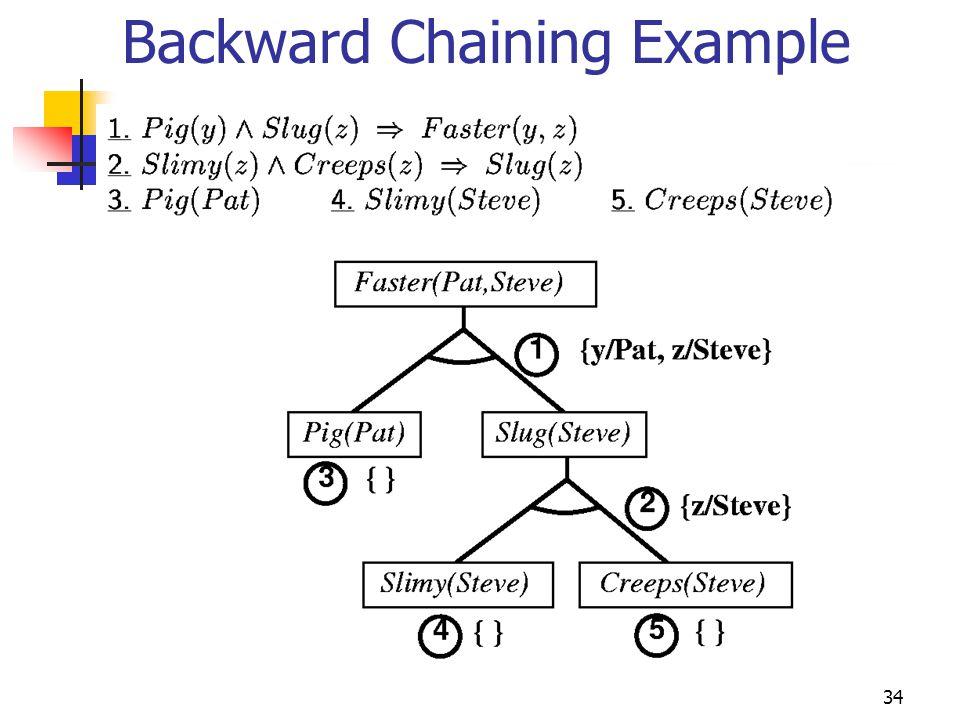 34 Backward Chaining Example