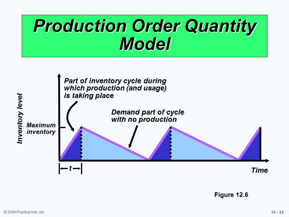 © 2006 Prentice Hall, Inc.12 – 22 Production Order Quantity Model Inventory level Time Demand part of cycle with no production Part of inventory cycle