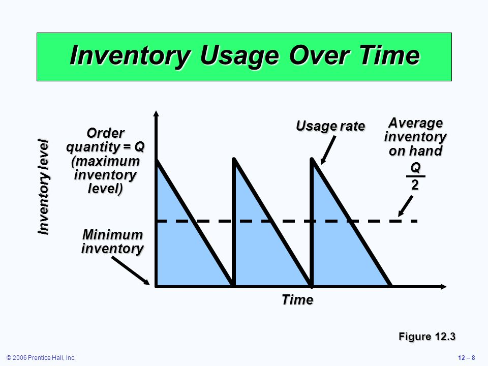 © 2006 Prentice Hall, Inc.12 – 8 Inventory Usage Over Time Figure 12.3 Order quantity = Q (maximum inventory level) Inventory level Time Usage rate Av