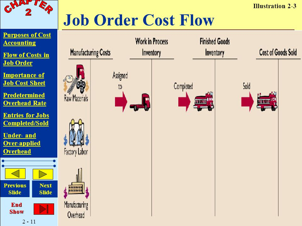 2 - 11 Purposes of Cost Accounting Flow of Costs in Job Order Importance of Job Cost Sheet Predetermined Overhead Rate Entries for Jobs Completed/Sold