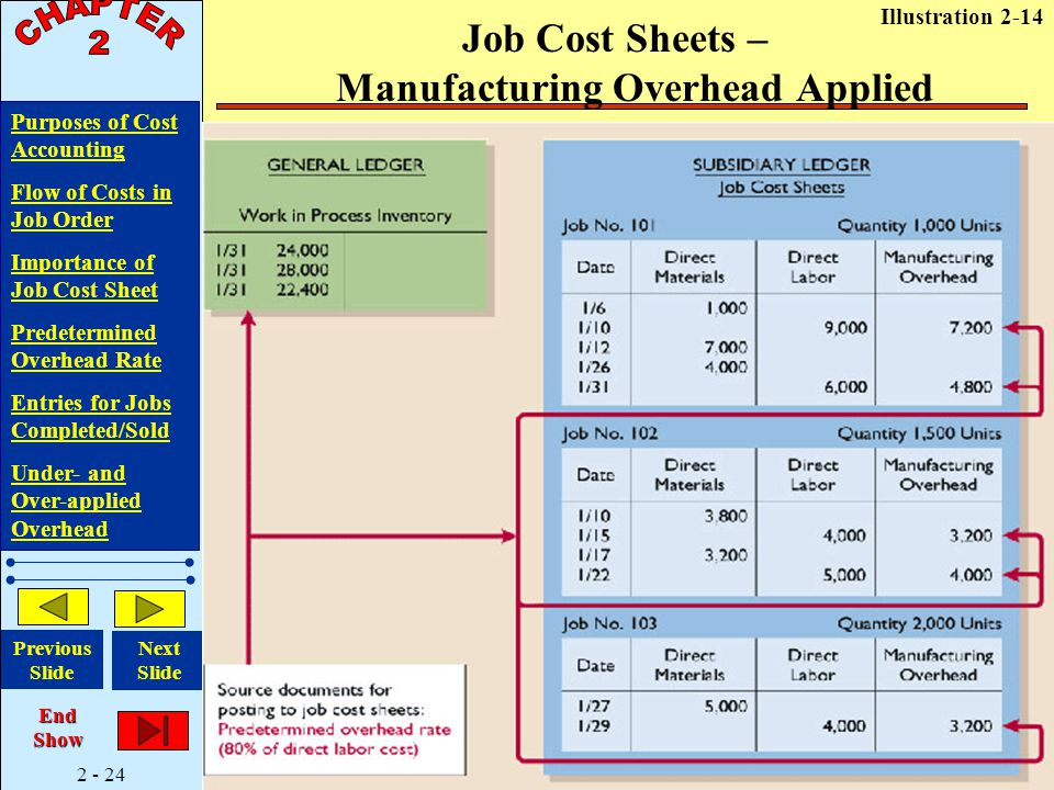 2 - 24 Purposes of Cost Accounting Flow of Costs in Job Order Importance of Job Cost Sheet Predetermined Overhead Rate Entries for Jobs Completed/Sold