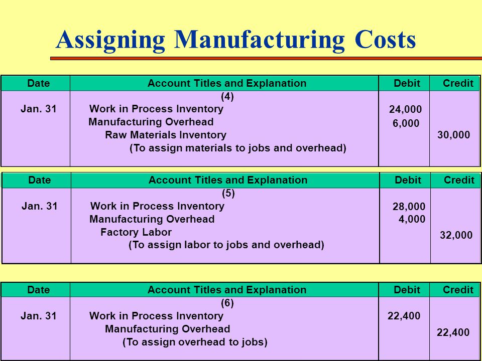 Assigning Manufacturing Costs DateAccount Titles and ExplanationDebitCredit (4) Jan. 31Work in Process Inventory Manufacturing Overhead Raw Materials