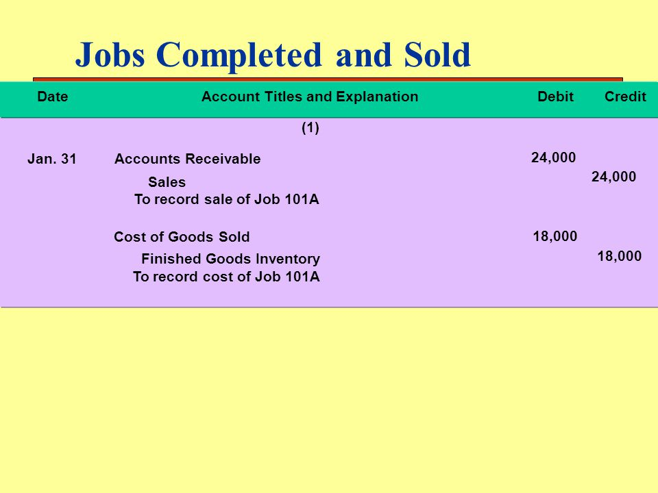 Jobs Completed and Sold DateAccount Titles and ExplanationDebitCredit (1) Jan. 31Accounts Receivable Sales Cost of Goods Sold To record cost of Job 10