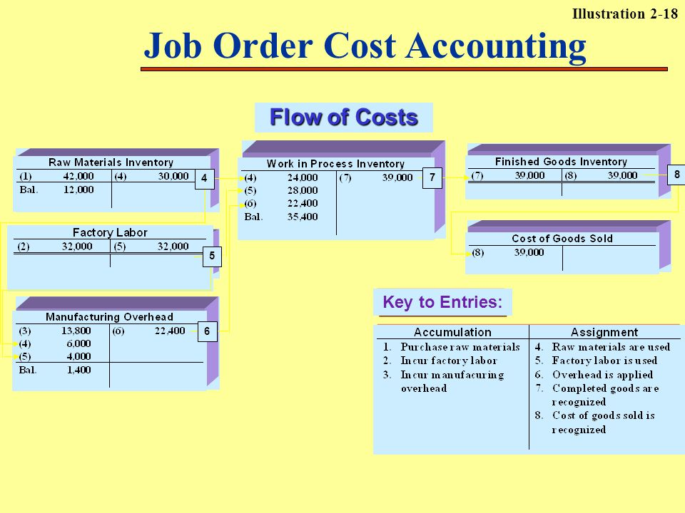 Flow of Costs Key to Entries: 7 5 8 4 6 Job Order Cost Accounting Illustration 2-18