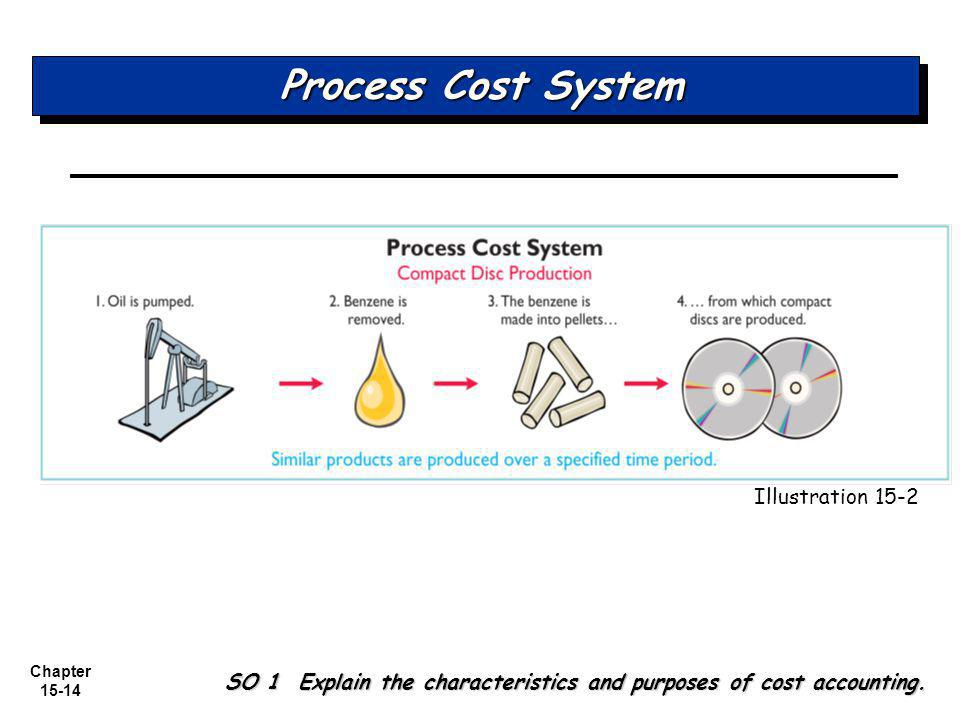 Chapter 15-14 Process Cost System SO 1 Explain the characteristics and purposes of cost accounting.