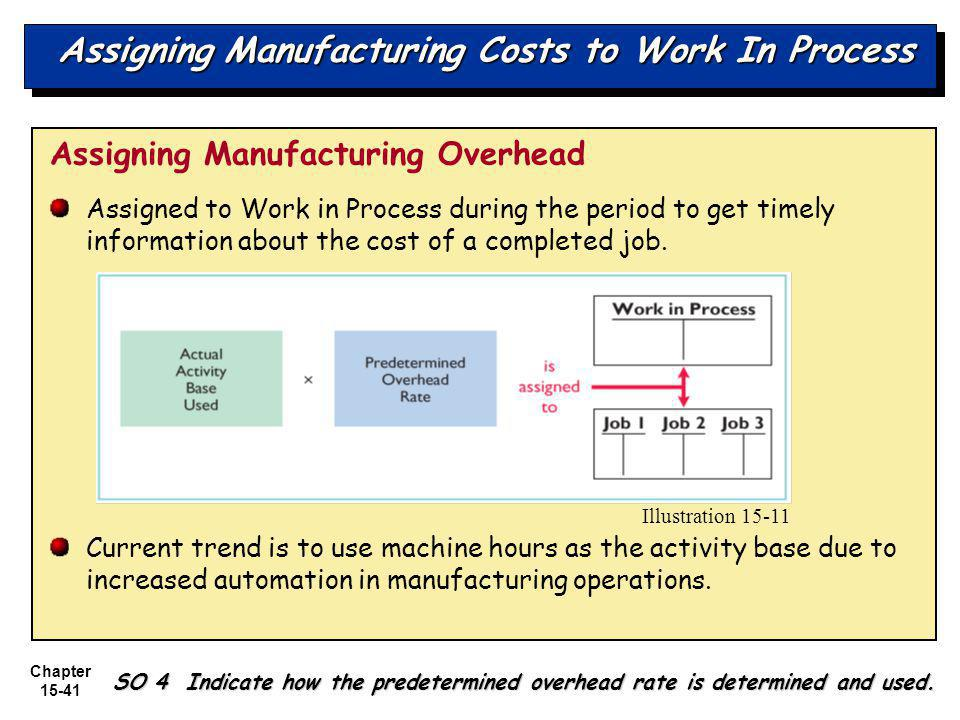 Chapter 15-41 Assigning Manufacturing Costs to Work In Process Assigning Manufacturing Overhead Assigned to Work in Process during the period to get timely information about the cost of a completed job.