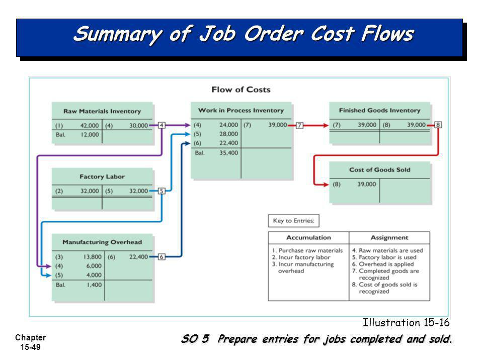 Chapter 15-49 Summary of Job Order Cost Flows SO 5 Prepare entries for jobs completed and sold.