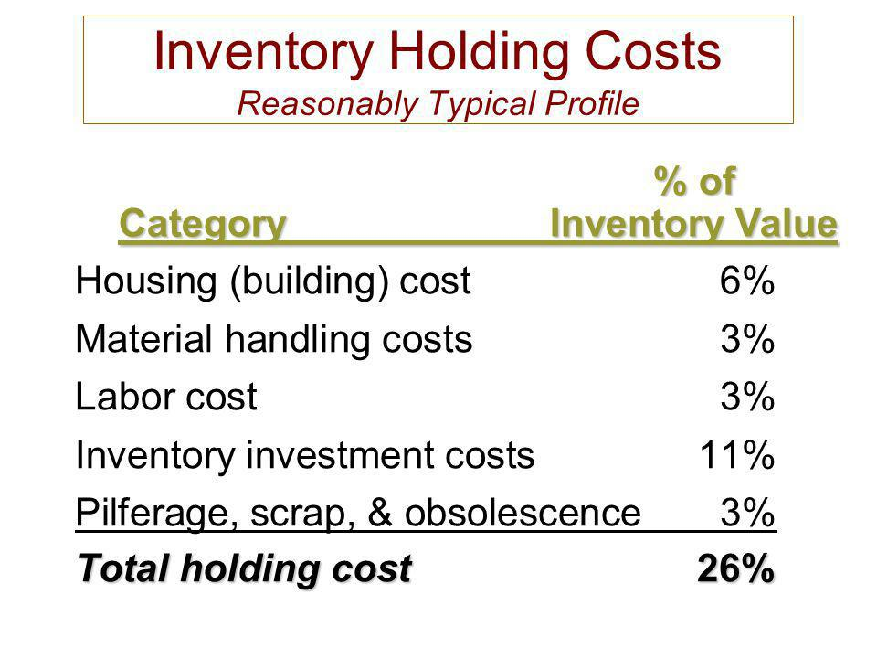 Inventory Holding Costs Reasonably Typical Profile Housing (building) cost6% Material handling costs3% Labor cost3% Inventory investment costs11% Pilf