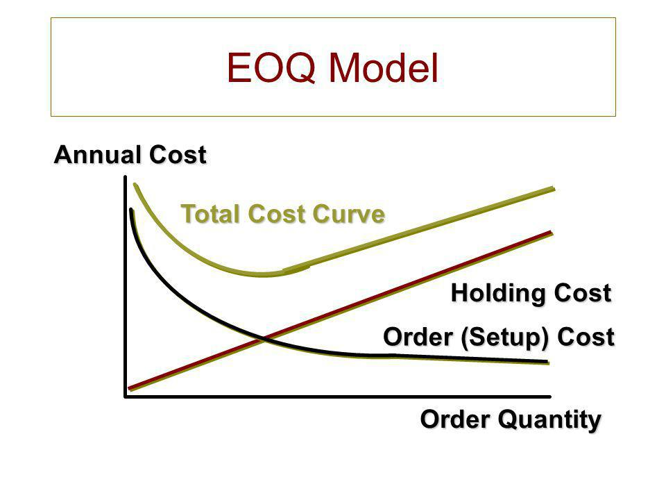 Order Quantity Annual Cost Holding Cost Total Cost Curve Order (Setup) Cost Optimal Order Quantity (Q*) EOQ Model