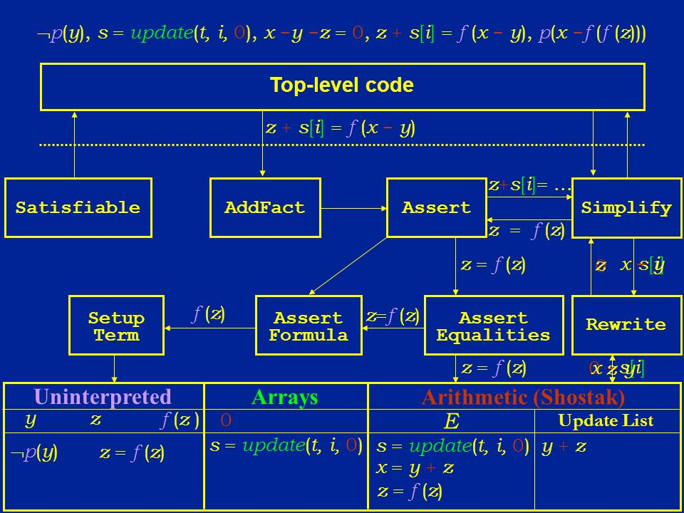 AddFact Simplify Top-level code Assert Equalities Rewrite Assert Formula Setup Term Satisfiable p ( y ), s = update ( t, i, 0), x - y - z = 0, z + s [