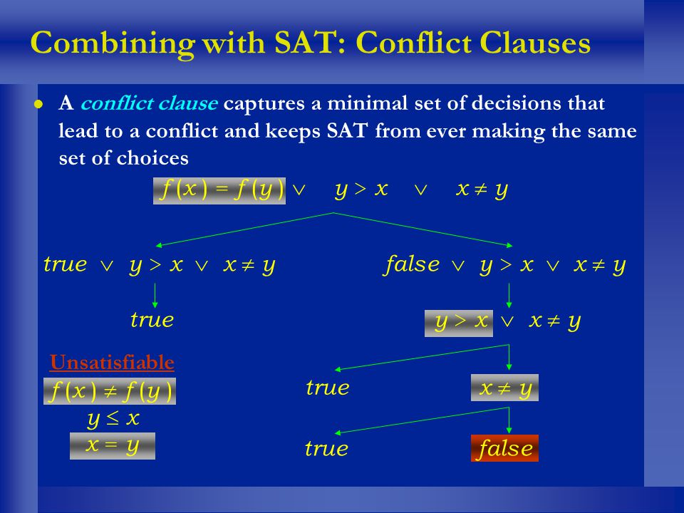 Combining with SAT: Conflict Clauses l A conflict clause captures a minimal set of decisions that lead to a conflict and keeps SAT from ever making th