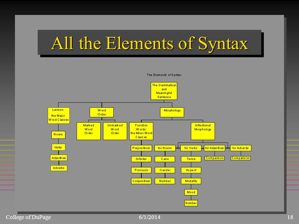 College of DuPage6/1/201418 All the Elements of Syntax