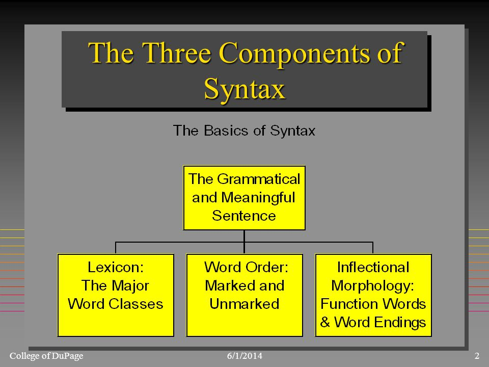 College of DuPage6/1/20142 The Three Components of Syntax
