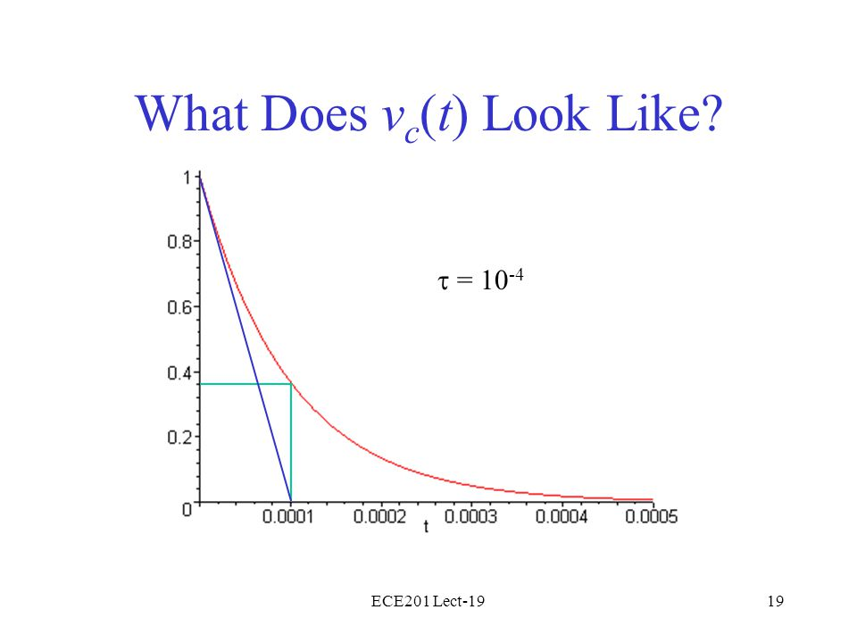 ECE201 Lect-1919 What Does v c (t) Look Like? = 10 -4